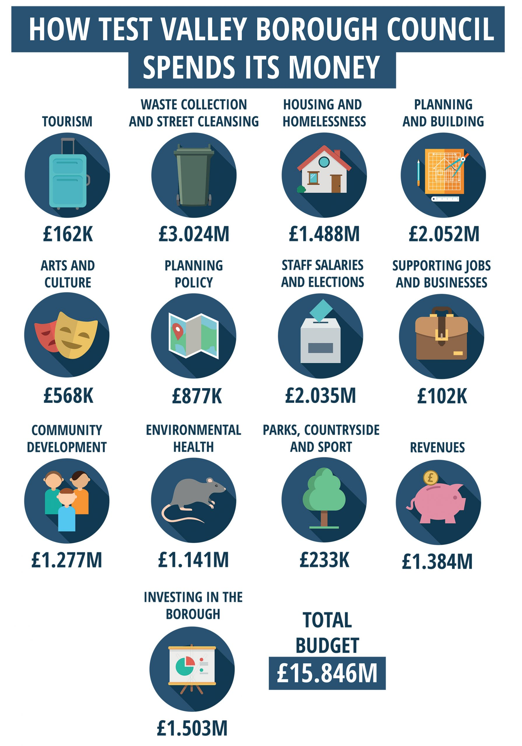 Council-Tax-Spend-Icons